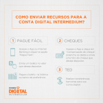 Como depositar na conta digital do Banco Inter