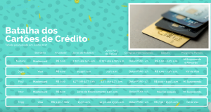 Batalha dos cartões de crédito virtuais