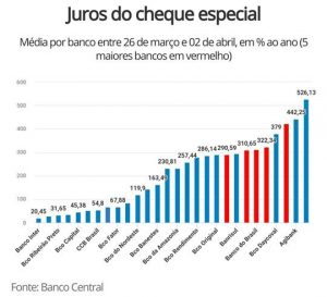 Juros do cheque especial do banco inter