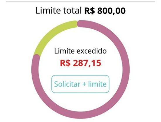 Limite inicial do cartão Santander Free