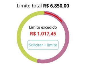 Limite mínimo do cartão Santander Free e limite excedido